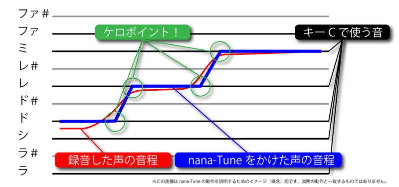 ケロケロ概念図