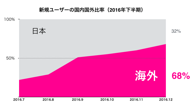 新規ユーザー国内国外比201612